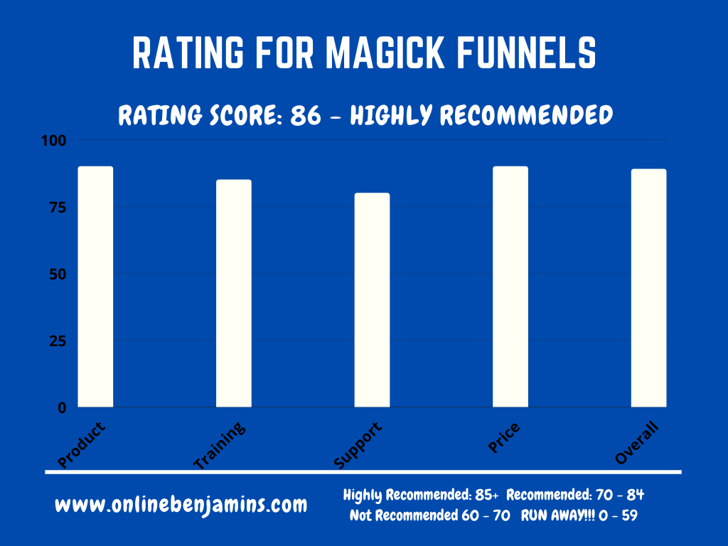 Magick Funnels rating chart