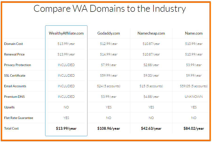Wealthy Affiliate domain prices