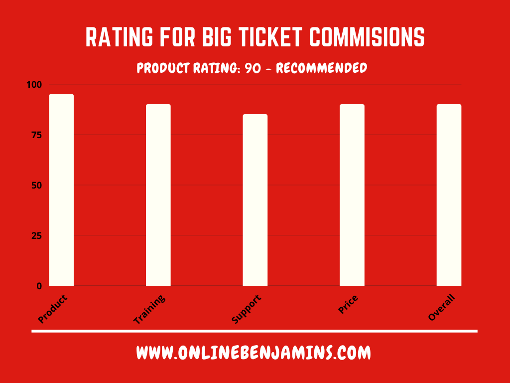 Big Ticket Commisions