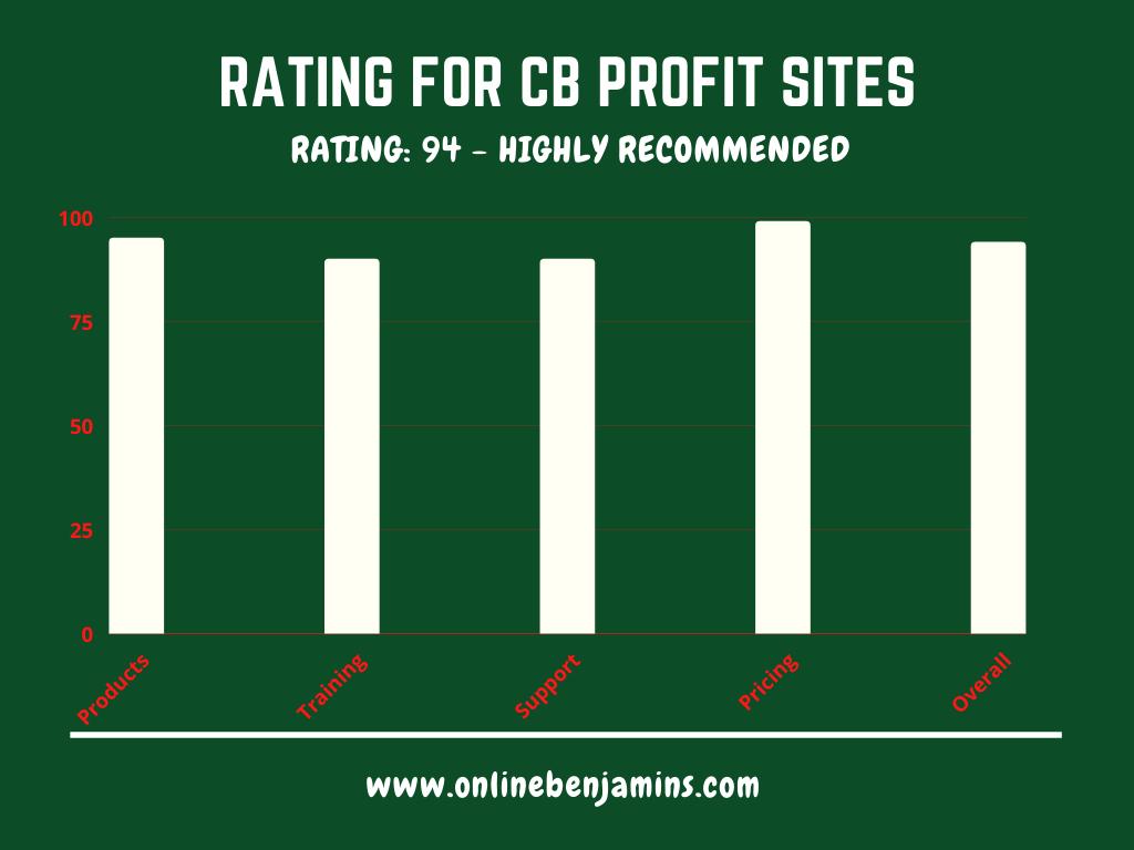 CB Profit Sites Rating