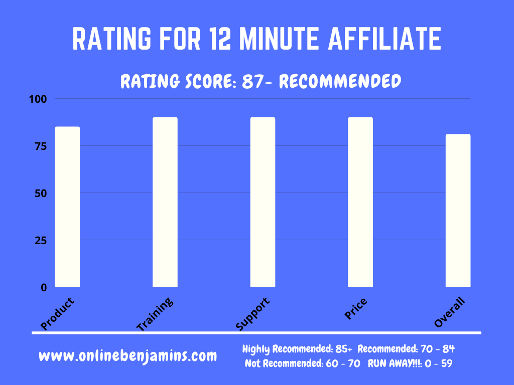 Rating Chart for the 12 Minute Affiliate System