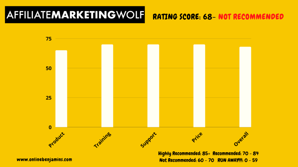 affiliate marketing wolf rating