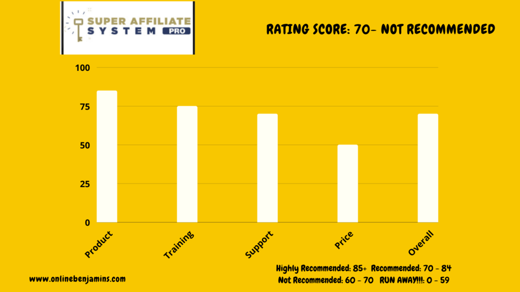 super affiliate system 2.0 rating