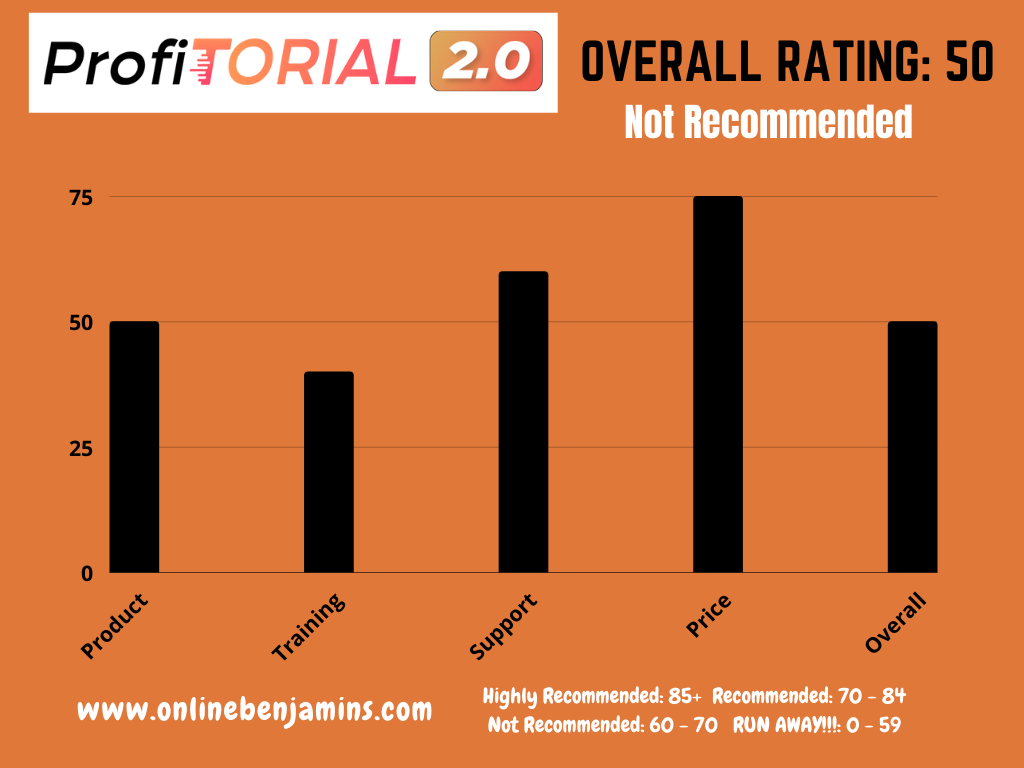profitorial 2.0 rating - profitorial 2.0 review