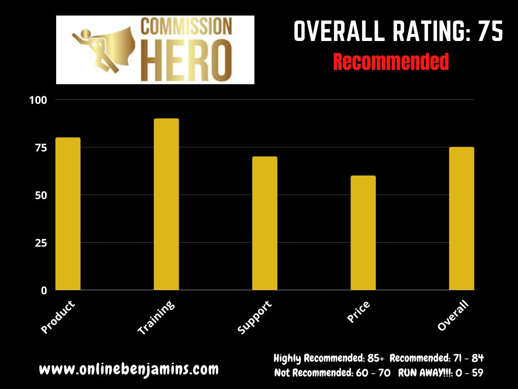 Commission Hero Rating chart