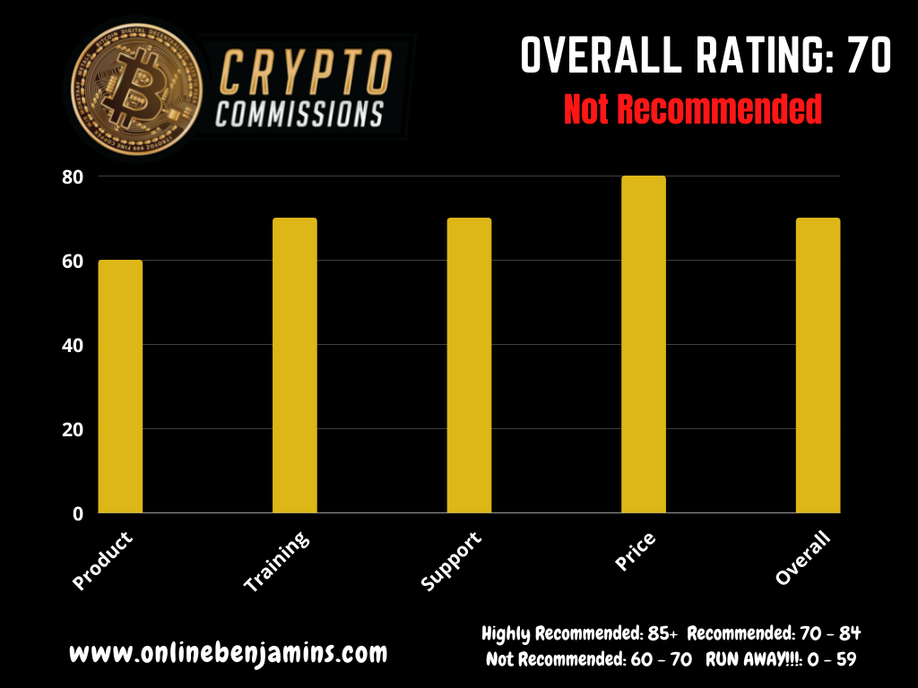 Crypto Commissions Rating Chart