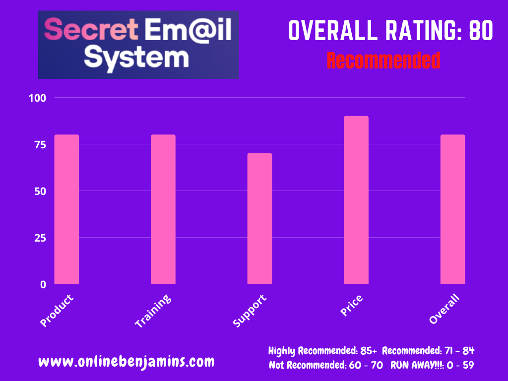Matt Bacak's Secret Email System overall rating chart. 80 out of 100 - Recommended
