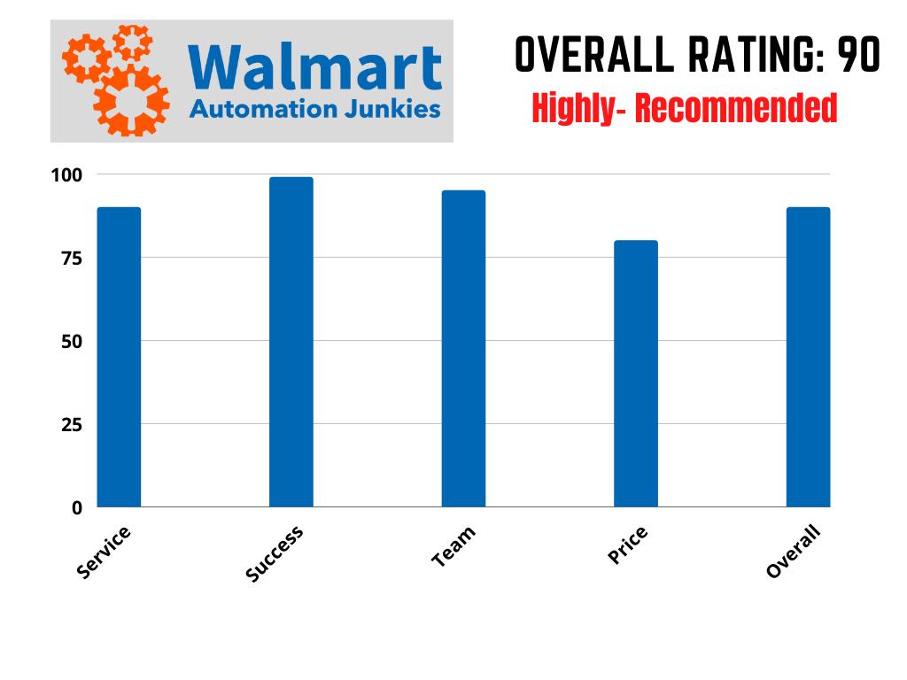 WalMart Automation-Junkies rating chart