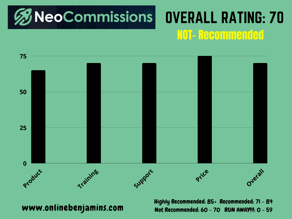 NeoCommission overall rating chart. 70 out of 100 - NOT RECOMMENDED