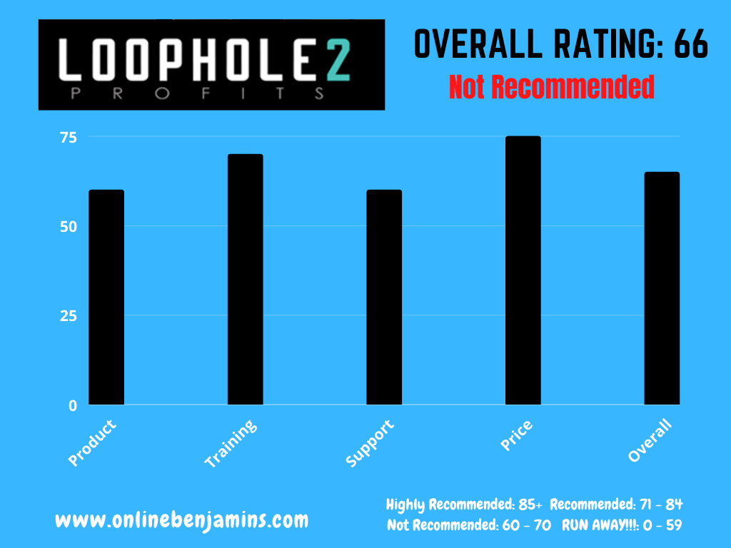 Loophole 2 Profits overall rating chart