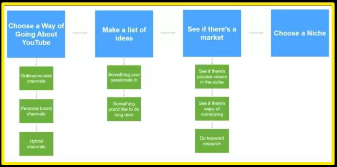 Choosing a YouTube niche diagram - Matt Par's Tube Mastery and Monetization review